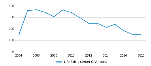 This chart display total students of Life Skills Center Of Arizona by year, with the latest 2017-18 school year data.