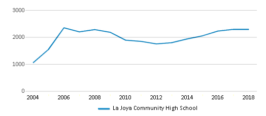 This chart display total students of La Joya Community High School by year, with the latest 2017-18 school year data.