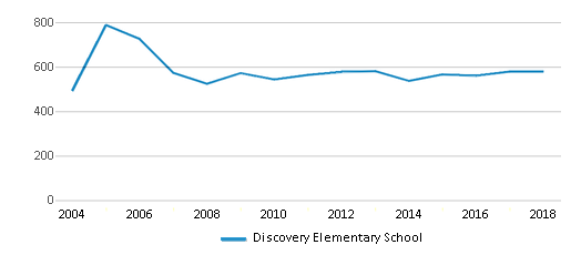This chart display total students of Discovery Elementary School by year, with the latest 2017-18 school year data.