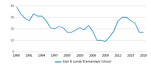This chart display total students of Earl B Lundy Elementary School by year, with the latest 2017-18 school year data.