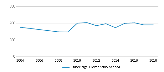 This chart display total students of Lakeridge Elementary School by year, with the latest 2017-18 school year data.