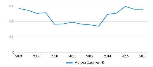 This chart display total students of Martha Gaskins K5 by year, with the latest 2017-18 school year data.