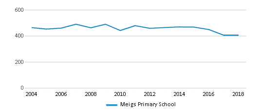This chart display total students of Meigs Primary School by year, with the latest 2017-18 school year data.