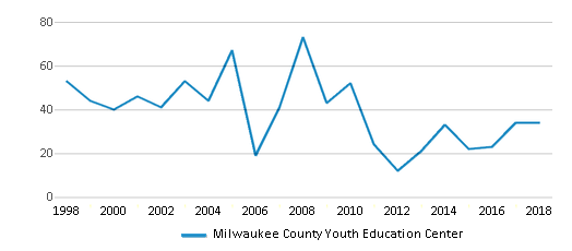 This chart display total students of Milwaukee County Youth Education Center by year, with the latest 2017-18 school year data.