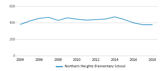 This chart display total students of Northern Heights Elementary School by year, with the latest 2017-18 school year data.