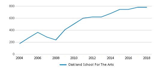 This chart display total students of Oakland School For The Arts by year, with the latest 2017-18 school year data.