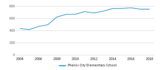 This chart display total students of Phenix City Elementary School by year, with the latest 2017-18 school year data.