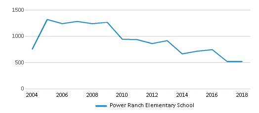This chart display total students of Power Ranch Elementary School by year, with the latest 2017-18 school year data.
