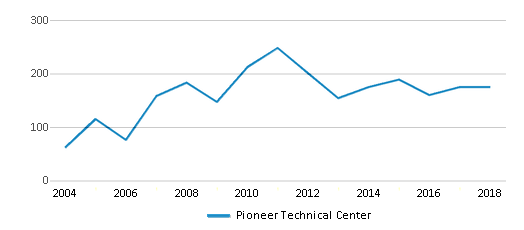 This chart display total students of Pioneer Technical Center by year, with the latest 2017-18 school year data.