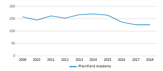 This chart display total students of Plainfield Academy by year, with the latest 2017-18 school year data.