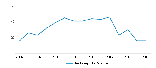 This chart display total students of Pathways 3h Campus by year, with the latest 2017-18 school year data.