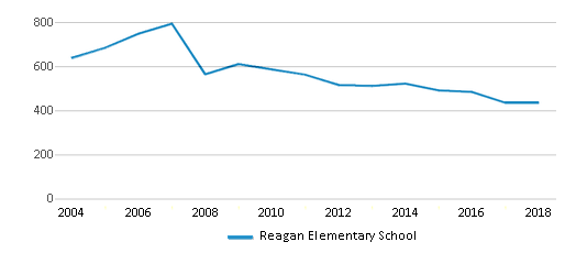 This chart display total students of Reagan Elementary School by year, with the latest 2017-18 school year data.