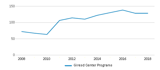 This chart display total students of Giresd Center Programs by year, with the latest 2017-18 school year data.