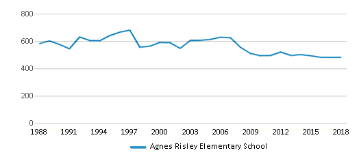 This chart display total students of Agnes Risley Elementary School by year, with the latest 2017-18 school year data.