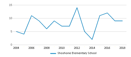 This chart display total students of Shoshone Elementary School by year, with the latest 2017-18 school year data.