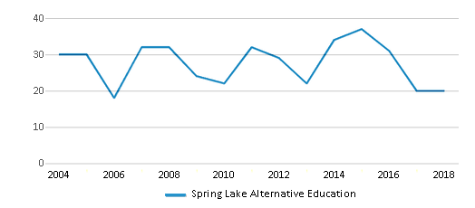This chart display total students of Spring Lake Alternative Education by year, with the latest 2017-18 school year data.