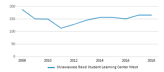 This chart display total students of Shiawassee Resd Student Learning Center West by year, with the latest 2017-18 school year data.