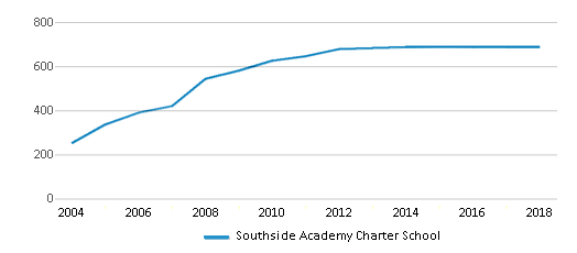 This chart display total students of Southside Academy Charter School by year, with the latest 2017-18 school year data.