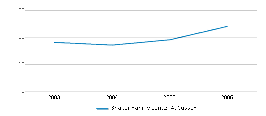 This chart display total students of Shaker Family Center At Sussex by year, with the latest 2005-06 school year data.
