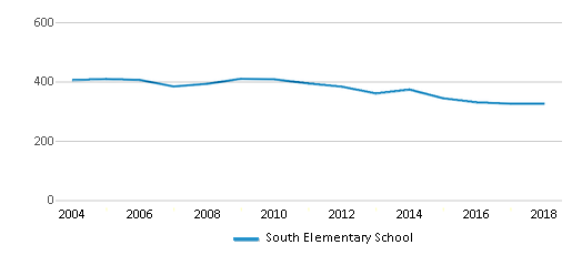This chart display total students of South Elementary School by year, with the latest 2017-18 school year data.