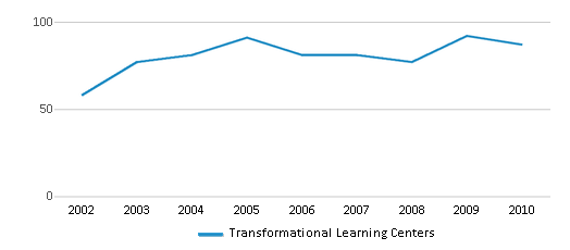 This chart display total students of Transformational Learning Centers by year, with the latest 2009-10 school year data.