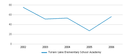 This chart display total students of Tolani Lake Elementary School Academy by year, with the latest 2005-06 school year data.