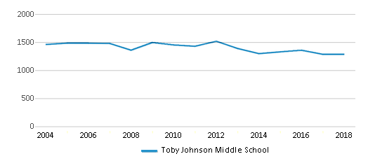 This chart display total students of Toby Johnson Middle School by year, with the latest 2017-18 school year data.