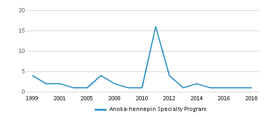 This chart display total students of Anoka-hennepin Specialty Program by year, with the latest 2017-18 school year data.