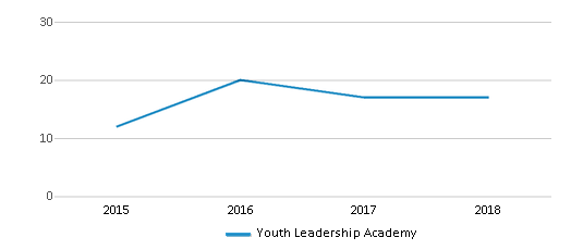 This chart display total students of Youth Leadership Academy by year, with the latest 2017-18 school year data.