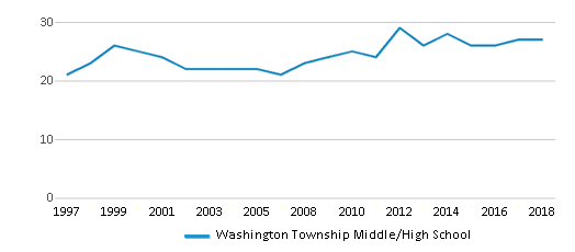 This chart display the total teachers of Washington Township Middle/High School by year, with the latest 2017-18 school year data.