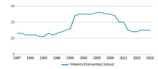 This chart display the total teachers of Waverly Elementary School by year, with the latest 2017-18 school year data.