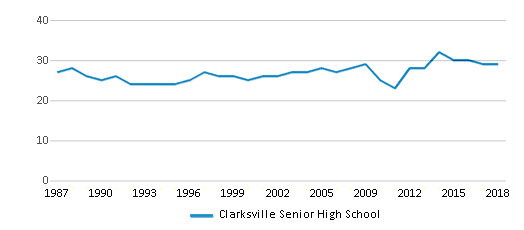 This chart display the total teachers of Clarksville Senior High School by year, with the latest 2017-18 school year data.