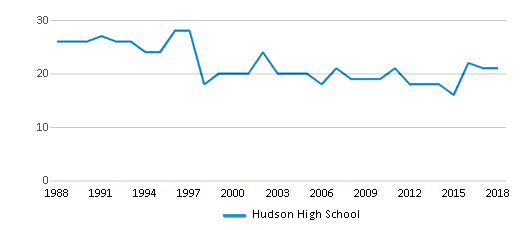 This chart display the total teachers of Hudson High School by year, with the latest 2017-18 school year data.