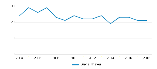 This chart display the total teachers of Davis Thayer by year, with the latest 2017-18 school year data.