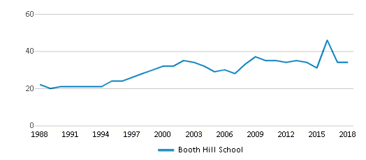 This chart display the total teachers of Booth Hill School by year, with the latest 2017-18 school year data.