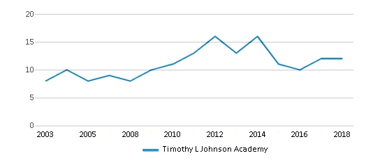 This chart display the total teachers of Timothy L Johnson Academy by year, with the latest 2017-18 school year data.
