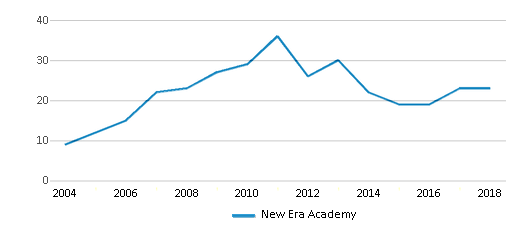 This chart display the total teachers of New Era Academy by year, with the latest 2017-18 school year data.
