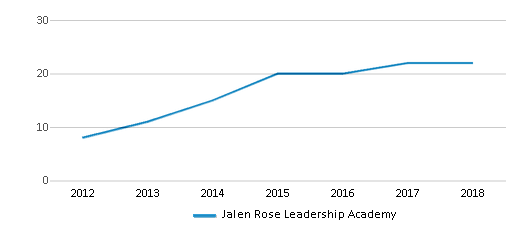 This chart display the total teachers of Jalen Rose Leadership Academy by year, with the latest 2017-18 school year data.