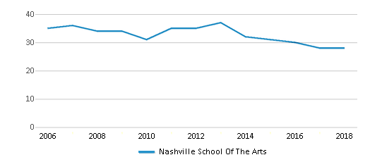 This chart display the total teachers of Nashville School Of The Arts by year, with the latest 2017-18 school year data.