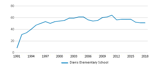 This chart display the total teachers of Davis Elementary School by year, with the latest 2017-18 school year data.