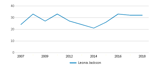 This chart display the total teachers of Leona Jackson by year, with the latest 2017-18 school year data.