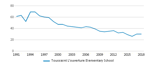 This chart display the total teachers of Toussaint L'ouverture Elementary School by year, with the latest 2017-18 school year data.