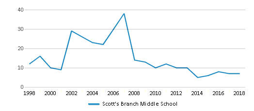 This chart display the total teachers of Scott's Branch Middle School by year, with the latest 2017-18 school year data.