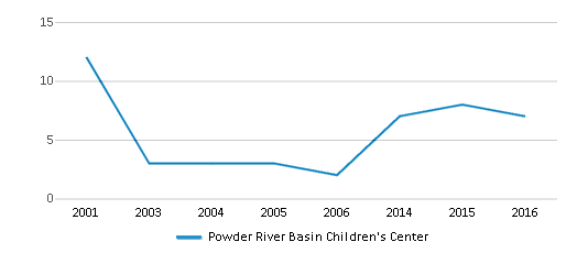 This chart display the total teachers of Powder River Basin Children's Center by year, with the latest 2015-16 school year data.