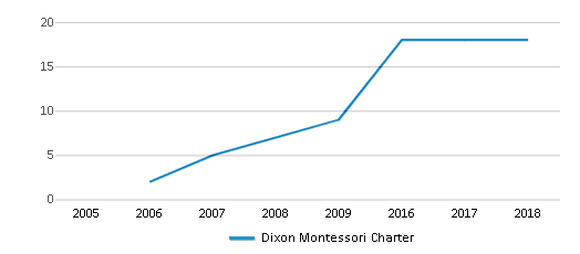 This chart display the total teachers of Dixon Montessori Charter by year, with the latest 2017-18 school year data.