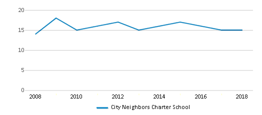 This chart display the total teachers of City Neighbors Charter School by year, with the latest 2017-18 school year data.
