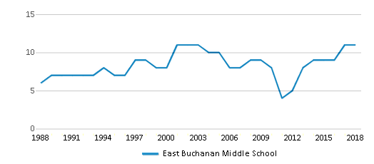 This chart display the total teachers of East Buchanan Middle School by year, with the latest 2017-18 school year data.