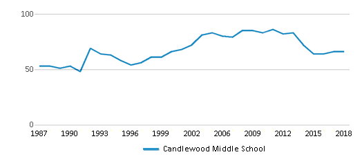 This chart display the total teachers of Candlewood Middle School by year, with the latest 2017-18 school year data.