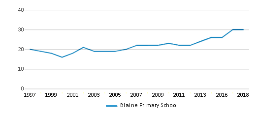 This chart display the total teachers of Blaine Primary School by year, with the latest 2017-18 school year data.