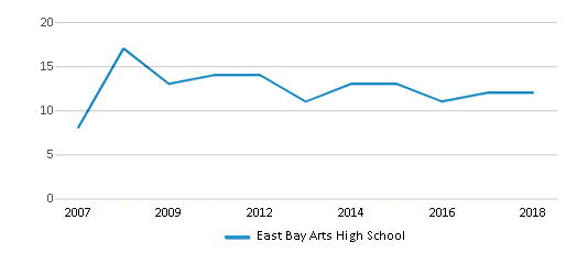 This chart display the total teachers of East Bay Arts High School by year, with the latest 2017-18 school year data.